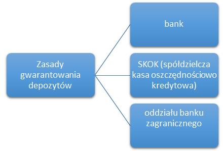 zasady gwarantowania depozytów