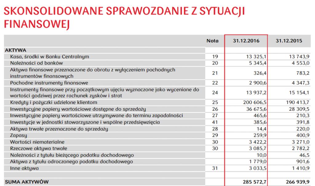 Bilans: aktywa PKOBP