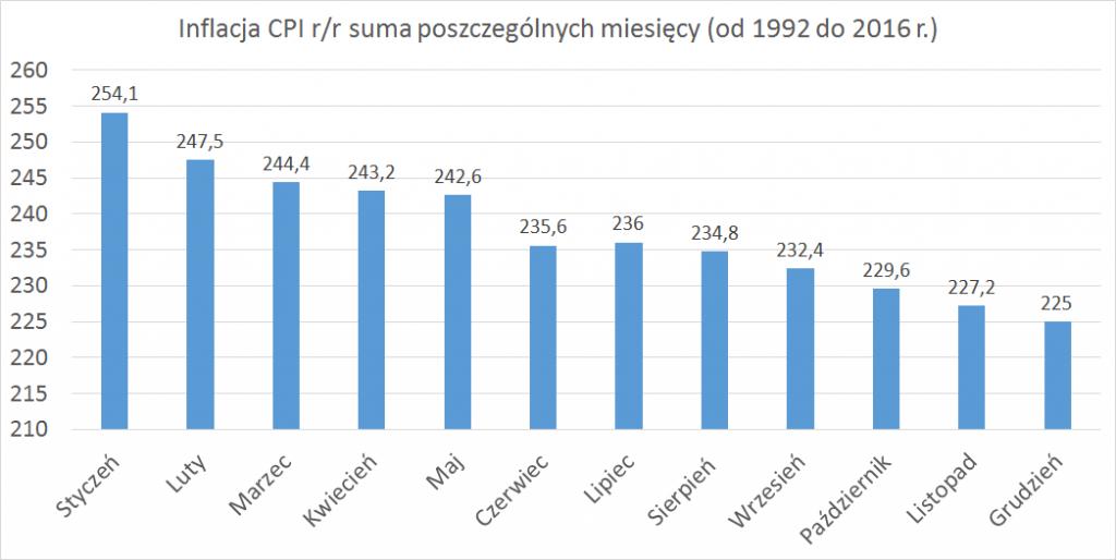 Jak analizować bezpieczne: suma inflacji w poszczególnych miesiącach