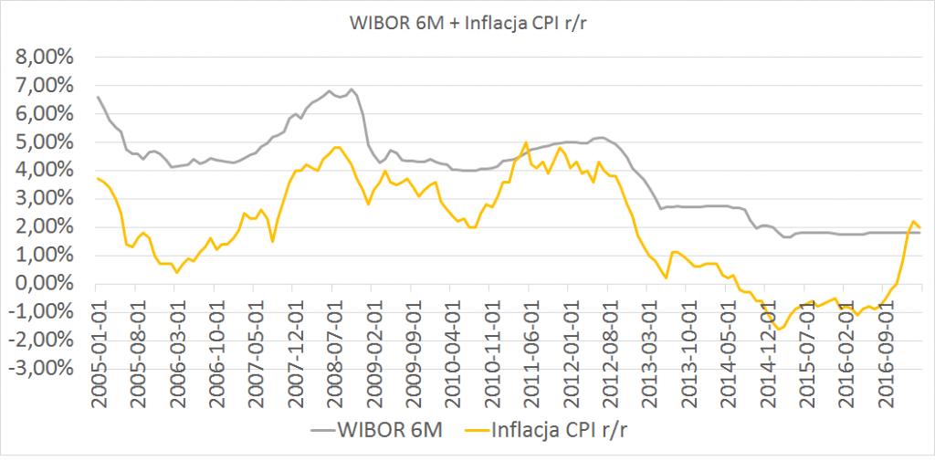 Inflacja w marcu 2017 i wibor