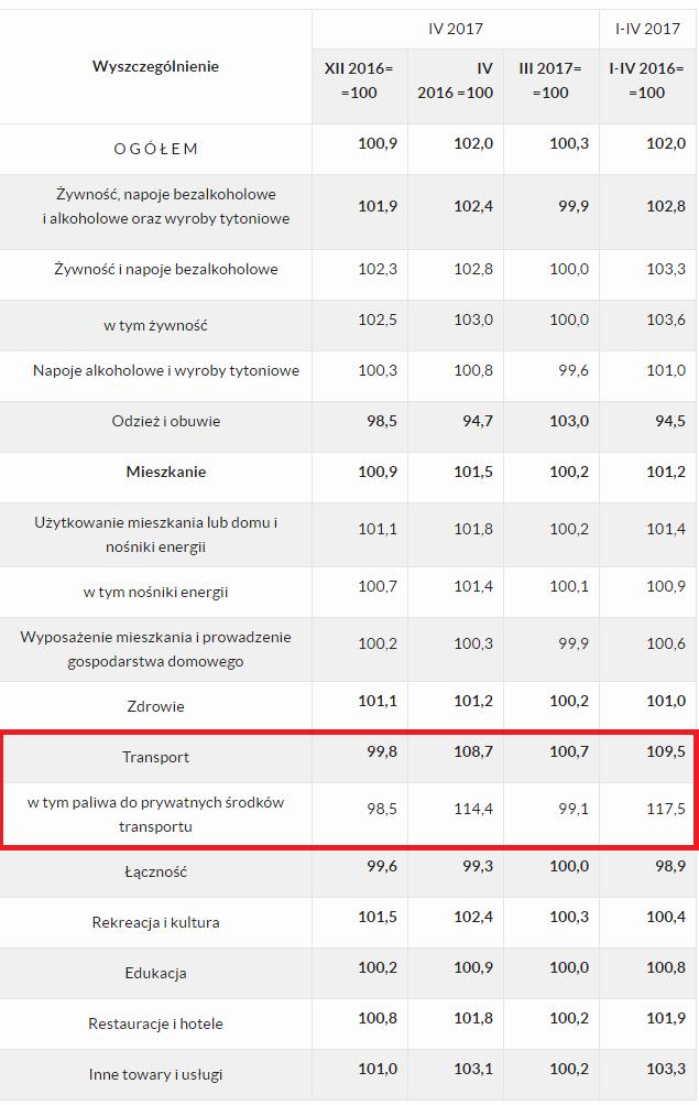 Polska inflacja w kwietniu: tabela z koszykiem inflacyjnym