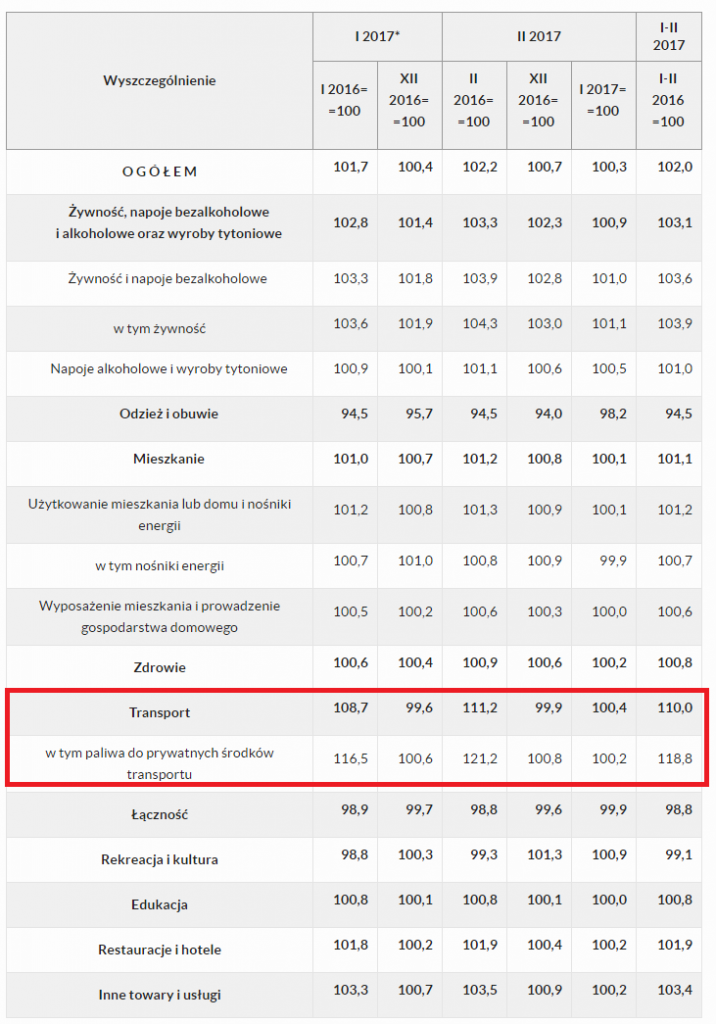https://warsztatanalityka.pl/wp-content/uploads/2017/05/tabela-luty-kwiecien-2017-polska.png