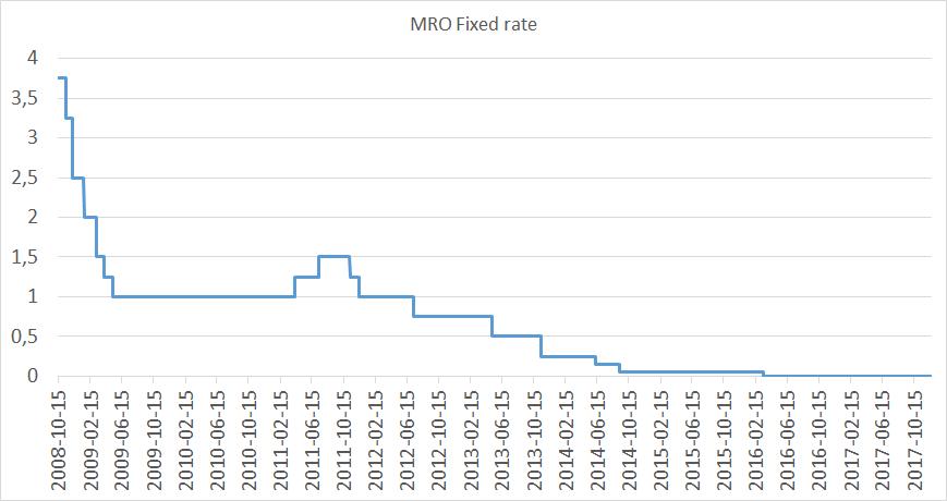 Stopy procentowe w Strefie Euro: MRO